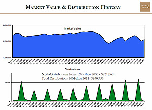 Market Value & Distributions